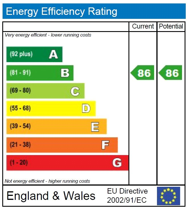 EPC Graph for Margaret House, Lealands Drive, Uckfield, East Sussex, TN22