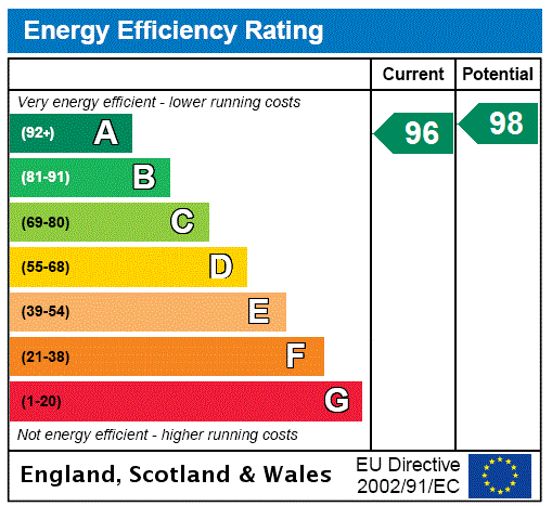 EPC Graph for East Hoathly, Lewes, East Sussex, BN8