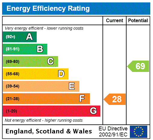 EPC Graph for Palehouse Common, Framfield, Uckfield, East Sussex, TN22