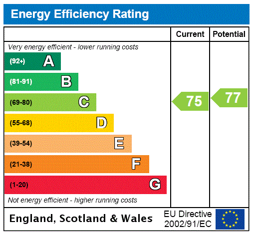 EPC Graph for Clearwater House, Bell Farm Lane, Uckfield, East Sussex, TN22