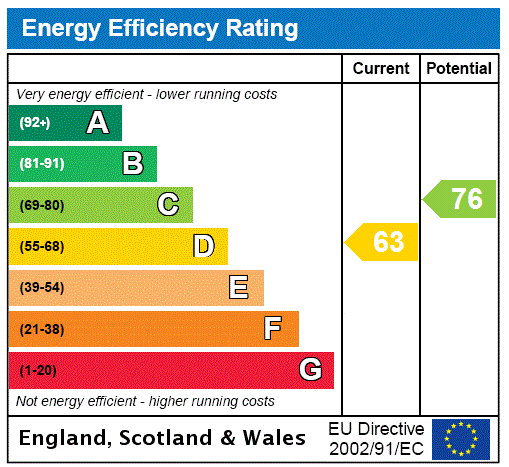 EPC Graph for Lewes Road, Halland, Lewes, East Sussex, BN8