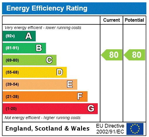EPC Graph for Cedarcroft, Mutton Hall Hill, Heathfield, East Sussex, TN21
