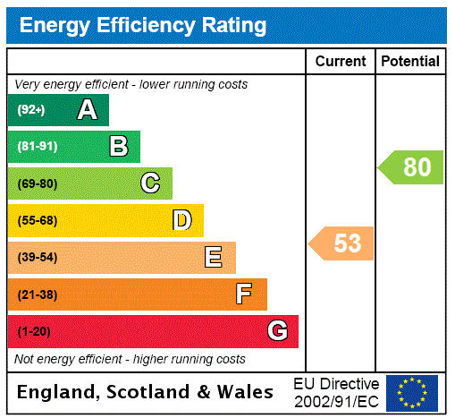 EPC Graph for Isfield, Uckfield, East Sussex, TN22
