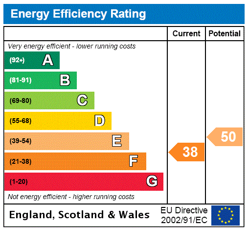 EPC Graph for Eastport Lane, Lewes, East Sussex, BN7