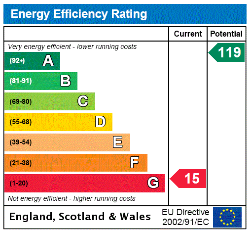EPC Graph for London Road, Uckfield, East Sussex, TN22