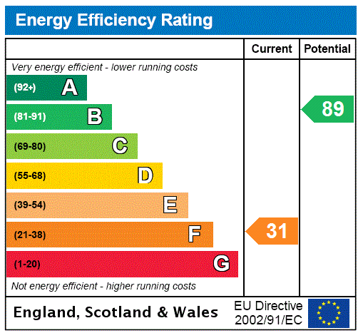 EPC Graph for Oldlands Hall, Herons Ghyll, Uckfield, East Sussex, TN22