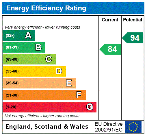 EPC Graph for Queenstock Lane, Buxted, East Sussex, TN22