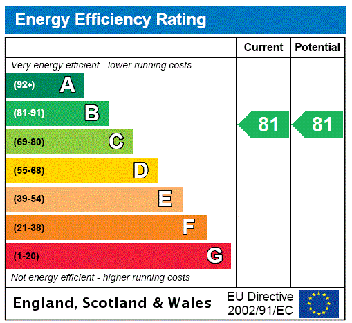 EPC Graph for Grange Road, Uckfield, East Sussex, TN22